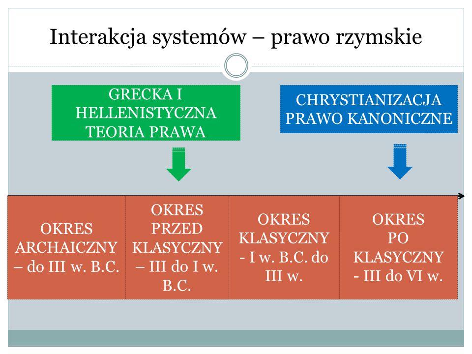 Interakcja systemów – prawo rzymskie OKRES ARCHAICZNY – do III w. B.C. OKRES PRZED KLASYCZNY – III do I w. B.C. OKRES KLASYCZNY - I w. B.C. do III w.