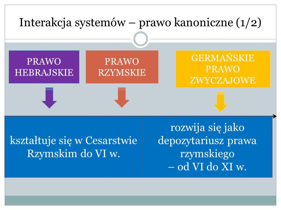 Interakcja systemów – prawo kanoniczne (1/2) kształtuje się w Cesarstwie Rzymskim do VI w. rozwija się jako depozytariusz prawa rzymskiego – od VI do