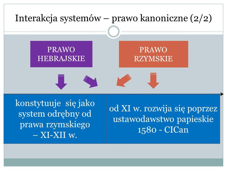 Interakcja systemów – prawo kanoniczne (2/2) konstytuuje się jako system odrębny od prawa rzymskiego – XI-XII w. od XI w. rozwija się poprzez ustawoda