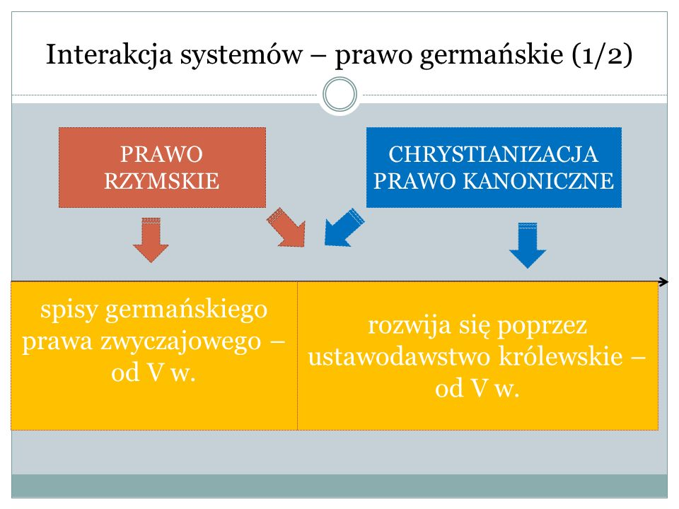 Interakcja systemów – prawo germańskie (2/2) od XII w.