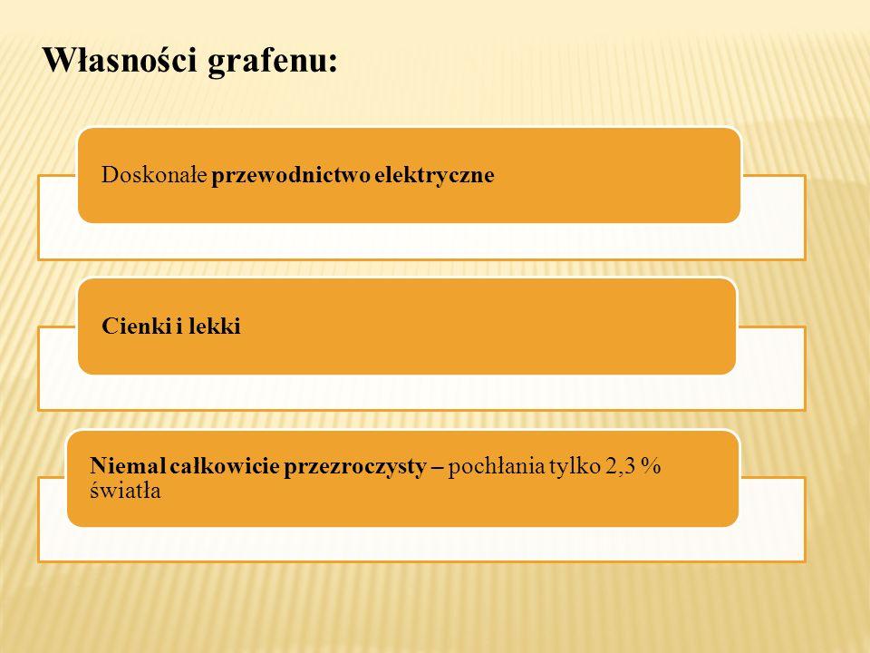 Własności grafenu: Doskonałe przewodnictwo elektryczne Cienki i lekki Niemal całkowicie przezroczysty – pochłania tylko 2,3 % światła