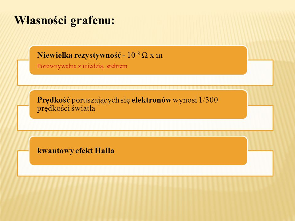 Własności grafenu: Niewielka rezystywność - 10 -8 Ω x m Porównywalna z miedzią, srebrem Prędkość poruszających się elektronów wynosi 1/300 prędkości ś