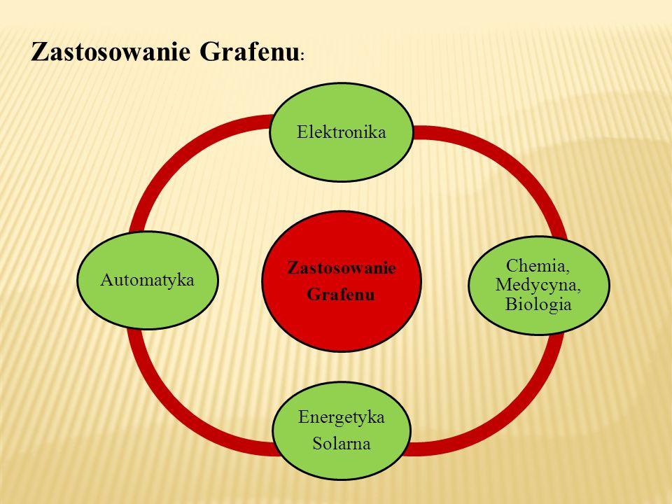 Zastosowanie Grafenu : Zastosowanie Grafenu Elektronika Chemia, Medycyna, Biologia Energetyka Solarna Automatyka