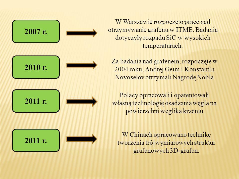 2007 r. 2010 r. 2011 r. W Warszawie rozpoczęto prace nad otrzymywanie grafenu w ITME. Badania dotyczyły rozpadu SiC w wysokich temperaturach. Za badan