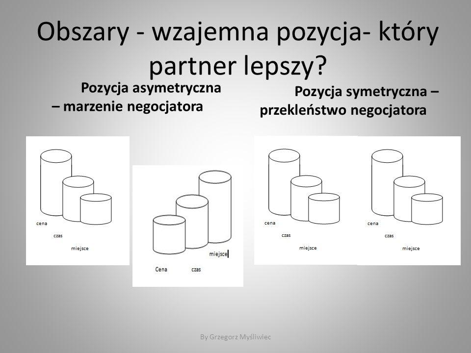 Obszary - wzajemna pozycja- który partner lepszy.