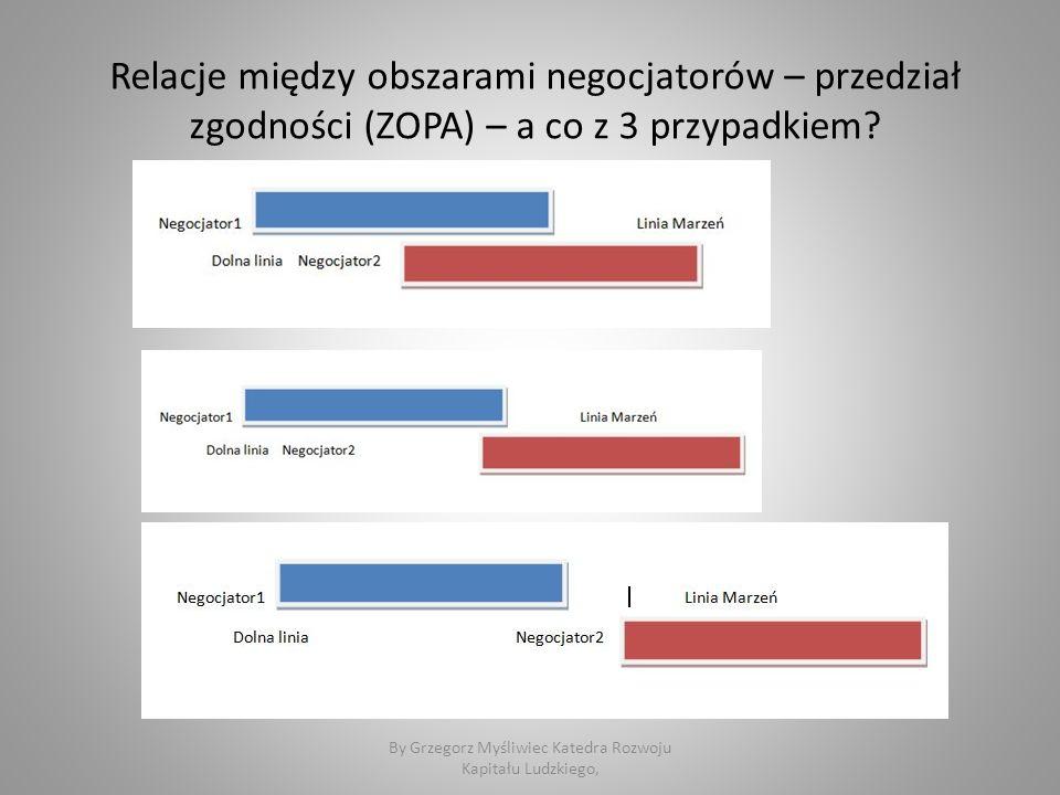 Relacje między obszarami negocjatorów – przedział zgodności (ZOPA) – a co z 3 przypadkiem.