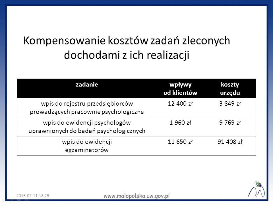 Kompensowanie kosztów zadań zleconych dochodami z ich realizacji zadaniewpływy od klientów koszty urzędu wpis do rejestru przedsiębiorców prowadzących pracownie psychologiczne 12 400 zł3 849 zł wpis do ewidencji psychologów uprawnionych do badań psychologicznych 1 960 zł9 769 zł wpis do ewidencji egzaminatorów 11 650 zł91 408 zł 2016-07-11 18:278