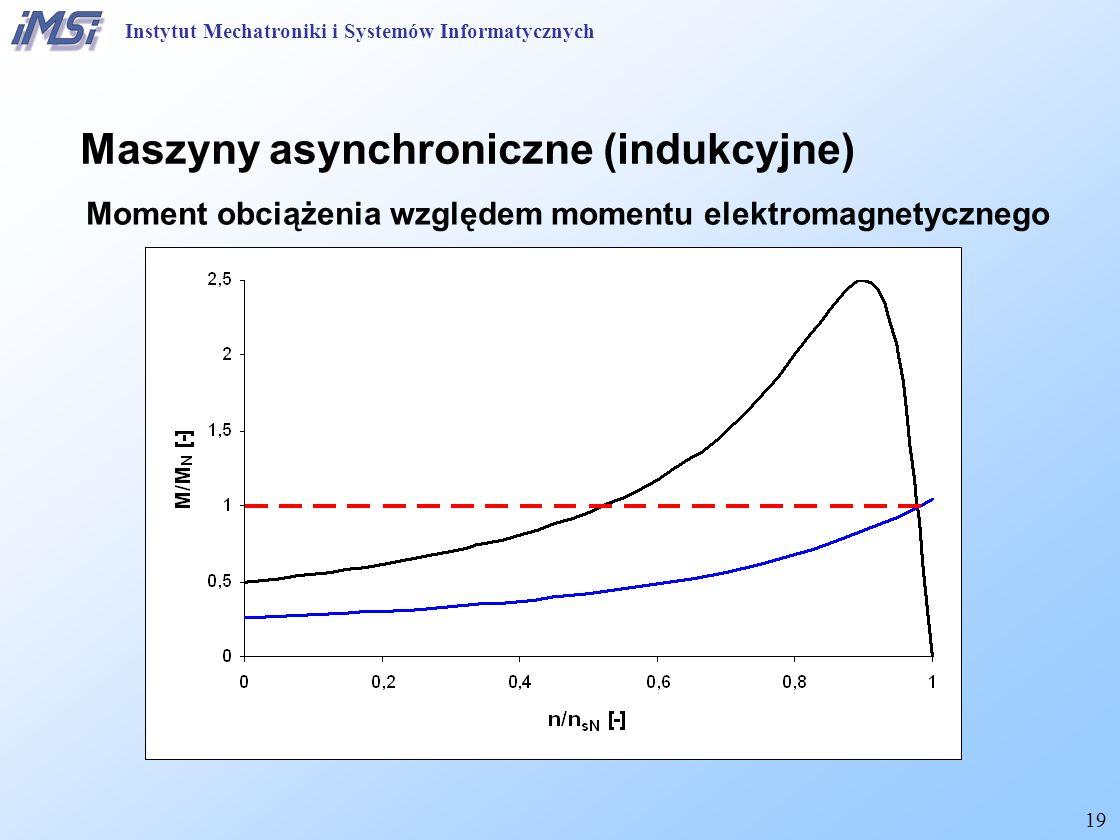 19 Maszyny asynchroniczne (indukcyjne) Moment obciążenia względem momentu elektromagnetycznego Instytut Mechatroniki i Systemów Informatycznych