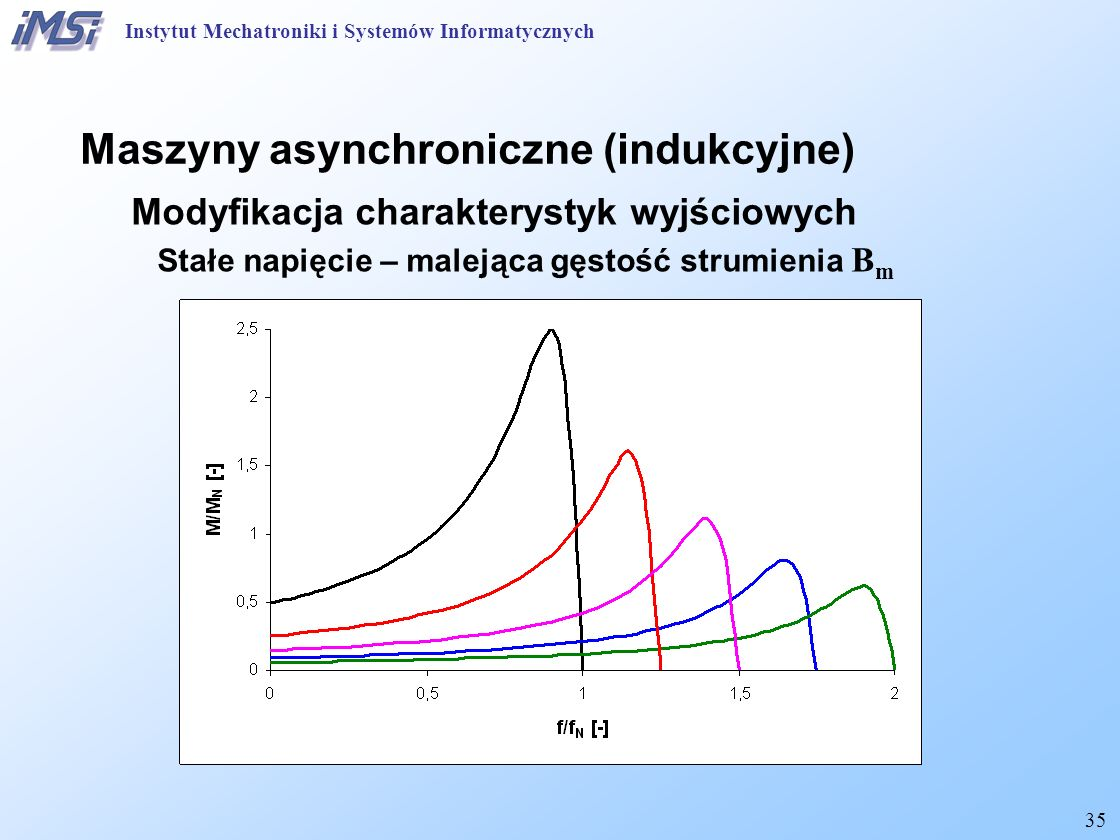 35 Maszyny asynchroniczne (indukcyjne) Modyfikacja charakterystyk wyjściowych Stałe napięcie – malejąca gęstość strumienia B m Instytut Mechatroniki i