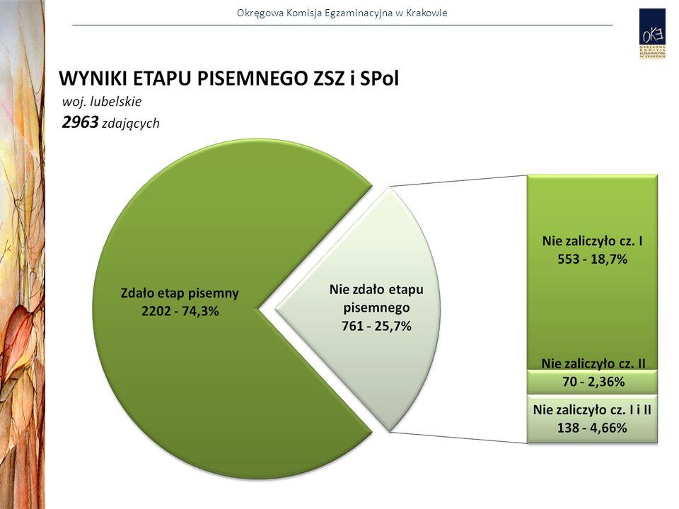 Okręgowa Komisja Egzaminacyjna w Krakowie Terminy dotyczące sesji styczniowej Powoływanie ZN i ZNEP na sesję styczniową do 15 grudnia 2011 r.