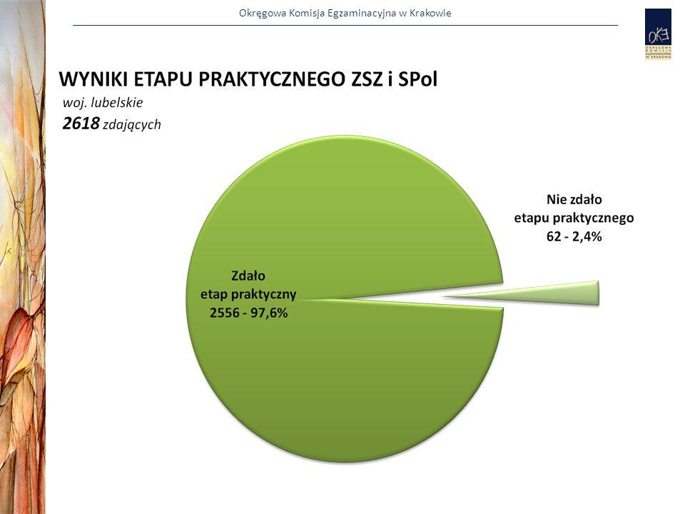 Okręgowa Komisja Egzaminacyjna w Krakowie Udział egzaminatorów Liczba egzaminatorów, którzy wzięli udział w ankiecie - 742 Łączna liczba udzielonych odpowiedzi - 1203