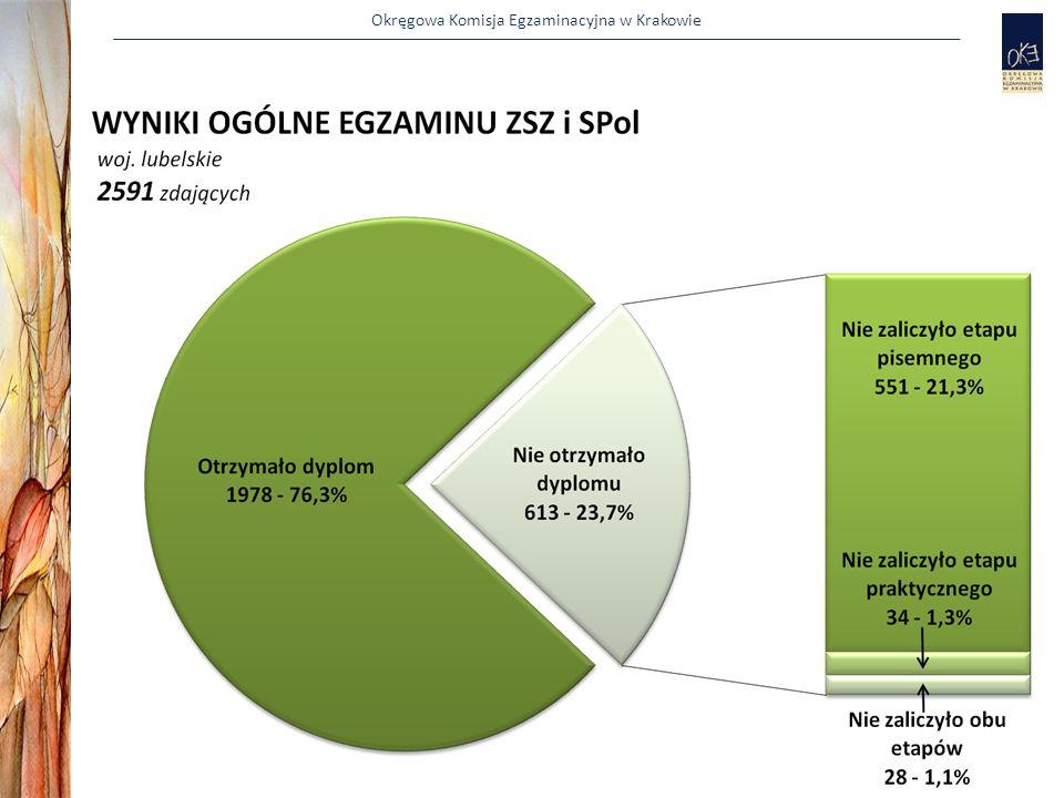 Okręgowa Komisja Egzaminacyjna w Krakowie Terminy dotyczące sesji czerwcowej Zmiana miejsca przeprowadzania egzaminów do 10 kwietnia 2012 r.