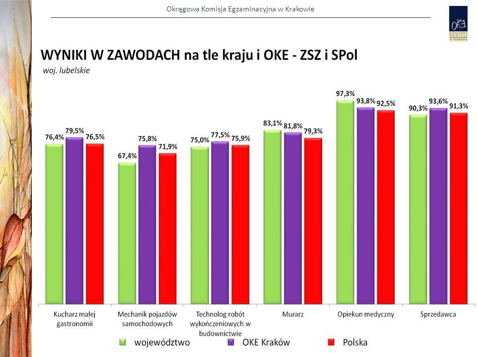 Okręgowa Komisja Egzaminacyjna w Krakowie Ocena współpracy z OE