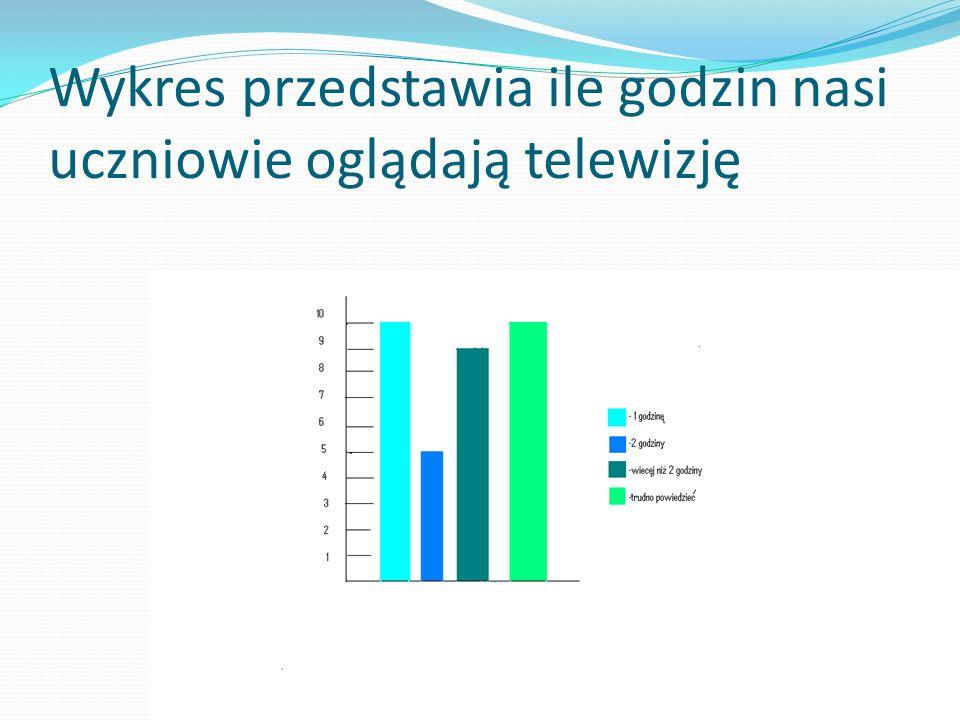 Wykres przedstawia ile godzin nasi uczniowie oglądają telewizję