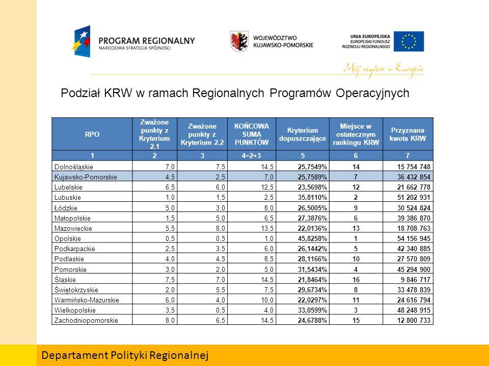 Departament Polityki Regionalnej RPO Zważone punkty z Kryterium 2.1 Zważone punkty z Kryterium 2.2 KOŃCOWA SUMA PUNKTÓW Kryterium dopuszczające Miejsce w ostatecznym rankingu KRW Przyznana kwota KRW 1234=2+3567 Dolnośląskie7,07,514,525,7549%1415 754 748 Kujawsko-Pomorskie4,52,57,025,7589%736 432 854 Lubelskie6,56,012,523,5698%1221 662 778 Lubuskie1,01,52,535,8110%251 202 931 Łódzkie5,03,08,026,5005%930 524 824 Małopolskie1,55,06,527,3876%639 386 870 Mazowieckie5,58,013,522,0136%1318 708 763 Opolskie0,5 1,045,8258%154 156 945 Podkarpackie2,53,56,026,1442%542 340 885 Podlaskie4,04,58,528,1166%1027 570 809 Pomorskie3,02,05,031,5434%445 294 900 Śląskie7,57,014,521,8464%169 846 717 Świętokrzyskie2,05,57,529,6734%833 478 839 Warmińsko-Mazurskie6,04,010,022,0297%1124 616 794 Wielkopolskie3,50,54,033,0599%348 248 915 Zachodniopomorskie8,06,514,524,6788%1512 800 733 Podział KRW w ramach Regionalnych Programów Operacyjnych