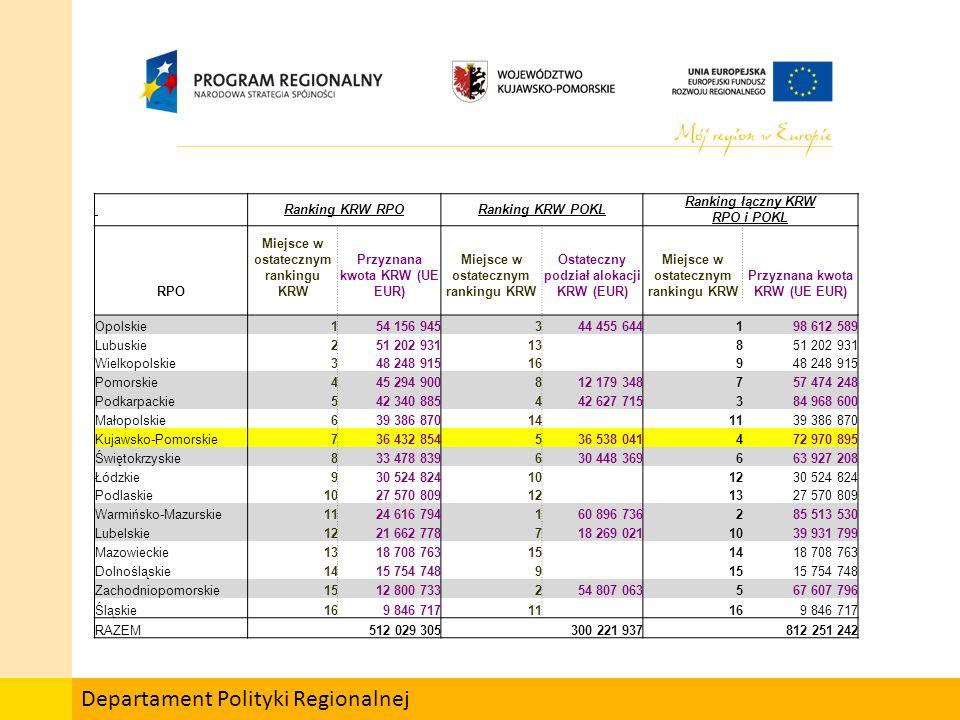Departament Polityki Regionalnej Ranking KRW RPORanking KRW POKL Ranking łączny KRW RPO i POKL RPO Miejsce w ostatecznym rankingu KRW Przyznana kwota KRW (UE EUR) Miejsce w ostatecznym rankingu KRW Ostateczny podział alokacji KRW (EUR) Miejsce w ostatecznym rankingu KRW Przyznana kwota KRW (UE EUR) Opolskie154 156 945344 455 644198 612 589 Lubuskie251 202 93113851 202 931 Wielkopolskie348 248 91516948 248 915 Pomorskie445 294 900812 179 348757 474 248 Podkarpackie542 340 885442 627 715384 968 600 Małopolskie639 386 870141139 386 870 Kujawsko-Pomorskie736 432 854536 538 041472 970 895 Świętokrzyskie833 478 839630 448 369663 927 208 Łódzkie930 524 824101230 524 824 Podlaskie1027 570 809121327 570 809 Warmińsko-Mazurskie1124 616 794160 896 736285 513 530 Lubelskie1221 662 778718 269 0211039 931 799 Mazowieckie1318 708 763151418 708 763 Dolnośląskie1415 754 74891515 754 748 Zachodniopomorskie1512 800 733254 807 063567 607 796 Śląskie169 846 71711 169 846 717 RAZEM 512 029 305 300 221 937 812 251 242