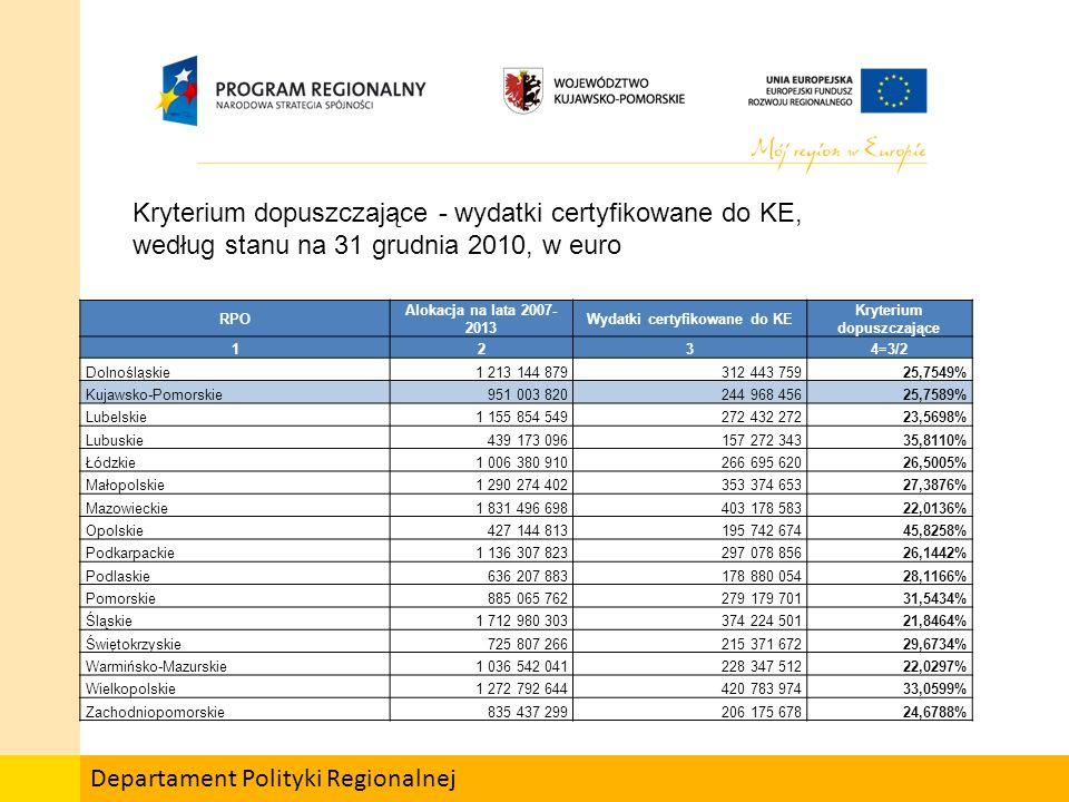 Departament Polityki Regionalnej Kryterium 2.1 – wykorzystania środków wspólnotowych, w euro RPO Alokacja na lata 2007- 2013 Wydatki certyfikowan e do IPOC/IC Środki w ramach instrumentów inżynierii finansowej (pomniejszając e wartość w kol.