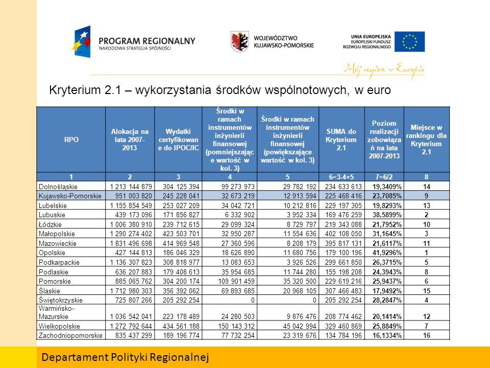 Departament Polityki Regionalnej Kryterium 2.2 - kontraktacji OBSZAR WSPARCIA:BADANIA I ROZWÓJ TECHNOLOGICZNY, INNOWACJE, PRZEDSIĘBIORCZOŚĆ (9-1) RPO Indykatywna alokacja na lata 2007-2013 (PLN) Zakontraktowane środki UE (PLN) Poziom realizacji zobowiązań na lata 2007-2013 Miejsce w rankingu cząstkowym 1234 = min (3/2 ; 95%)5 Dolnośląskie1 243 801 695818 082 62565,7728%9 Kujawsko-Pomorskie1 011 667 877626 049 57161,8829%10 Lubelskie1 173 906 570656 566 19055,9300%13 Lubuskie372 744 952319 351 54685,6756%5 Łódzkie866 076 956483 936 88155,8769%14 Małopolskie1 262 950 681721 067 47757,0939%12 Mazowieckie1 727 761 669900 648 96052,1281%15 Opolskie548 296 898522 069 36695,0000%1 Podkarpackie1 044 217 335702 211 82267,2477%8 Podlaskie643 590 183461 413 27571,6936%7 Pomorskie746 113 092837 870 41695,0000%1 Śląskie1 512 221 144527 191 58134,8621%16 Świętokrzyskie728 420 414430 392 86759,0858%11 Warmińsko-Mazurskie944 030 222817 182 63986,5632%4 Wielkopolskie1 183 237 1571 148 914 37195,0000%1 Zachodniopomorskie934 343 977779 908 34183,4712%6