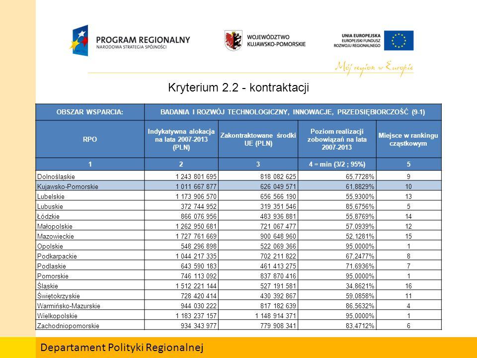Departament Polityki Regionalnej Kryterium 2.2 - kontraktacji OBSZAR WSPARCIA:SPOŁECZEŃSTWO INFORMACYJNE (10-15) RPO Indykatywna alokacja na lata 2007-2013 (PLN) Zakontraktowane środki UE (PLN) Poziom realizacji zobowiązań na lata 2007-2013 Miejsce w rankingu cząstkowym 678 = min (7/6 ; 95%)9 Dolnośląskie453 473 994220 128 10548,5426%10 Kujawsko-Pomorskie229 056 877193 178 74184,3366%4 Lubelskie269 093 133185 389 70868,8943%6 Lubuskie149 816 53881 440 35254,3601%8 Łódzkie282 794 043271 725 00295,0000%1 Małopolskie301 204 506119 765 27539,7621%13 Mazowieckie823 443 833187 602 98122,7827%16 Opolskie102 881 245102 615 64695,0000%1 Podkarpackie380 573 439201 503 95552,9475%9 Podlaskie204 314 34675 277 94436,8442%14 Pomorskie161 657 83672 685 59644,9626%12 Śląskie806 340 800254 575 48631,5717%15 Świętokrzyskie116 518 19795 378 05281,8568%5 Warmińsko-Mazurskie249 659 441168 894 10967,6498%7 Wielkopolskie403 483 161401 436 45895,0000%1 Zachodniopomorskie168 600 60076 050 35445,1068%11