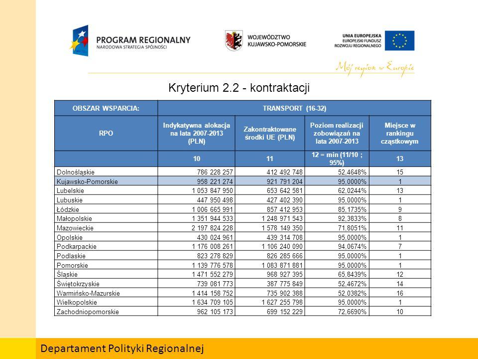 Departament Polityki Regionalnej OBSZAR WSPARCIA:TRANSPORT (16-32) RPO Indykatywna alokacja na lata 2007-2013 (PLN) Zakontraktowane środki UE (PLN) Poziom realizacji zobowiązań na lata 2007-2013 Miejsce w rankingu cząstkowym 1011 12 = min (11/10 ; 95%) 13 Dolnośląskie786 228 257412 492 74852,4648%15 Kujawsko-Pomorskie958 221 274921 791 20495,0000%1 Lubelskie1 053 847 950653 642 58162,0244%13 Lubuskie447 950 498427 402 39095,0000%1 Łódzkie1 006 665 991857 412 95385,1735%9 Małopolskie1 351 944 5331 248 971 54392,3833%8 Mazowieckie2 197 824 2281 578 149 35071,8051%11 Opolskie430 024 961439 314 70895,0000%1 Podkarpackie1 176 008 2611 106 240 09094,0674%7 Podlaskie823 278 829826 285 66695,0000%1 Pomorskie1 139 776 5781 083 871 88195,0000%1 Śląskie1 471 552 279968 927 39565,8439%12 Świętokrzyskie739 081 773387 775 84952,4672%14 Warmińsko-Mazurskie1 414 158 752735 902 38852,0382%16 Wielkopolskie1 634 709 1051 627 255 79895,0000%1 Zachodniopomorskie962 105 173699 152 22972,6690%10 Kryterium 2.2 - kontraktacji