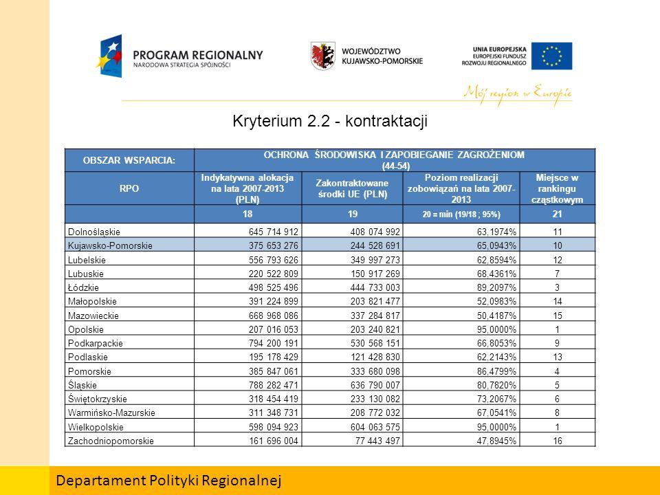 Departament Polityki Regionalnej OBSZAR WSPARCIA: OCHRONA ŚRODOWISKA I ZAPOBIEGANIE ZAGROŻENIOM (44-54) RPO Indykatywna alokacja na lata 2007-2013 (PLN) Zakontraktowane środki UE (PLN) Poziom realizacji zobowiązań na lata 2007- 2013 Miejsce w rankingu cząstkowym 1819 20 = min (19/18 ; 95%) 21 Dolnośląskie645 714 912408 074 99263,1974%11 Kujawsko-Pomorskie375 653 276244 528 69165,0943%10 Lubelskie556 793 626349 997 27362,8594%12 Lubuskie220 522 809150 917 26968,4361%7 Łódzkie498 525 496444 733 00389,2097%3 Małopolskie391 224 899203 821 47752,0983%14 Mazowieckie668 968 086337 284 81750,4187%15 Opolskie207 016 053203 240 82195,0000%1 Podkarpackie794 200 191530 568 15166,8053%9 Podlaskie195 178 429121 428 83062,2143%13 Pomorskie385 847 061333 680 09886,4799%4 Śląskie788 282 471636 790 00780,7820%5 Świętokrzyskie318 454 419233 130 08273,2067%6 Warmińsko-Mazurskie311 348 731208 772 03267,0541%8 Wielkopolskie598 094 923604 063 57595,0000%1 Zachodniopomorskie161 696 00477 443 49747,8945%16 Kryterium 2.2 - kontraktacji