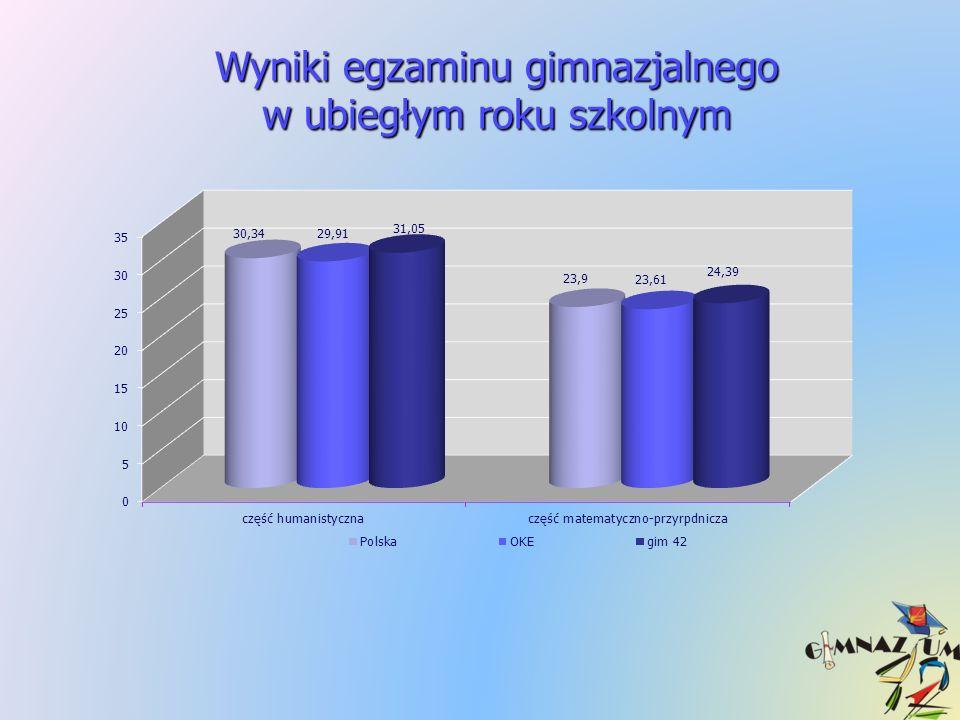 im. W. S. Reymonta ul. Dubois 7/9 (przy ul. Pabianickiej) 93 - 491 Łódź tel.