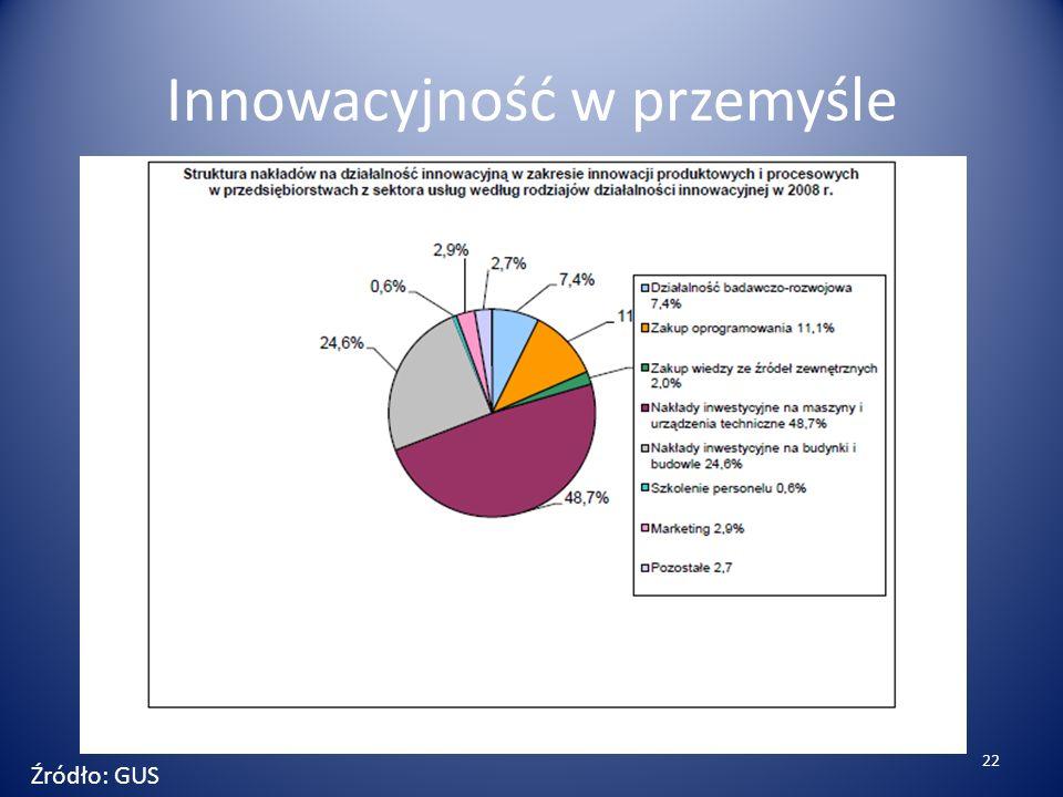 Innowacyjność w przemyśle Źródło: GUS 22