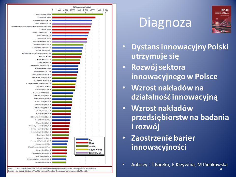 Dystanse regionalne według prognoz Auror: Krzysztof Piech 15