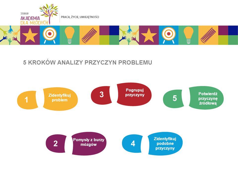 5 KROKÓW ANALIZY PRZYCZYN PROBLEMU 1 Zidentyfikuj problem 3 Pogrupuj przyczyny 5 Potwierdź przyczynę źródłową 2 Pomysły z burzy mózgów 4 Zidentyfikuj podobne przyczyny