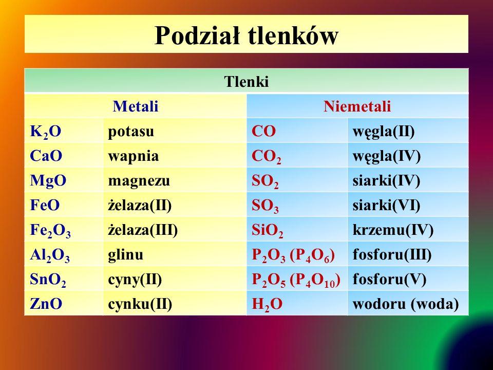 Podział tlenków Tlenki MetaliNiemetali K2OK2OpotasuCOwęgla(II) CaOwapniaCO 2 węgla(IV) MgOmagnezuSO 2 siarki(IV) FeOżelaza(II)SO 3 siarki(VI) Fe 2 O 3