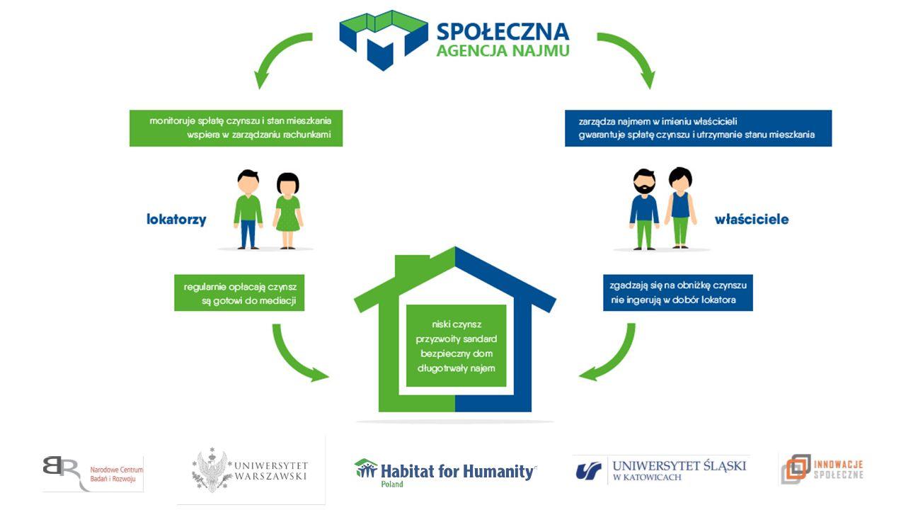 """Projekt """"Społeczna Agencja Najmu jako instrument polityki mieszkaniowej w Polsce jest dofinansowany ze środków Narodowego Centrum Badań i Rozwoju w ramach programu """"Innowacje Społeczne Główne zadania SAN Pozyskanie mieszkań o minimalnym standardzie i za czynsz niższy od rynkowego Rekrutacja lokatorów spośród osób i rodzin niezamożnych do pozyskanych mieszkań Pośrednictwo czynszowe (pobieranie czynszu od lokatorów i przekazywanie go właścicielom) Bieżące monitorowanie stanu mieszkań i wpłat czynszu od lokatorów Utrzymywanie kontaktu z lokatorami i wspieranie ich w razie problemów ze stanem mieszkania oraz problemów z terminowym uiszczaniem opłat czynszowych Współpraca z innymi podmiotami oferującymi pomoc prawną, psychologiczną i socjalną"""
