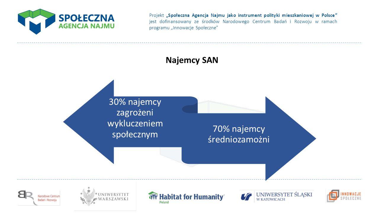 """Projekt """"Społeczna Agencja Najmu jako instrument polityki mieszkaniowej w Polsce jest dofinansowany ze środków Narodowego Centrum Badań i Rozwoju w ramach programu """"Innowacje Społeczne Najemcy SAN 30% najemcy zagrożeni wykluczeniem społecznym 70% najemcy średniozamożni"""