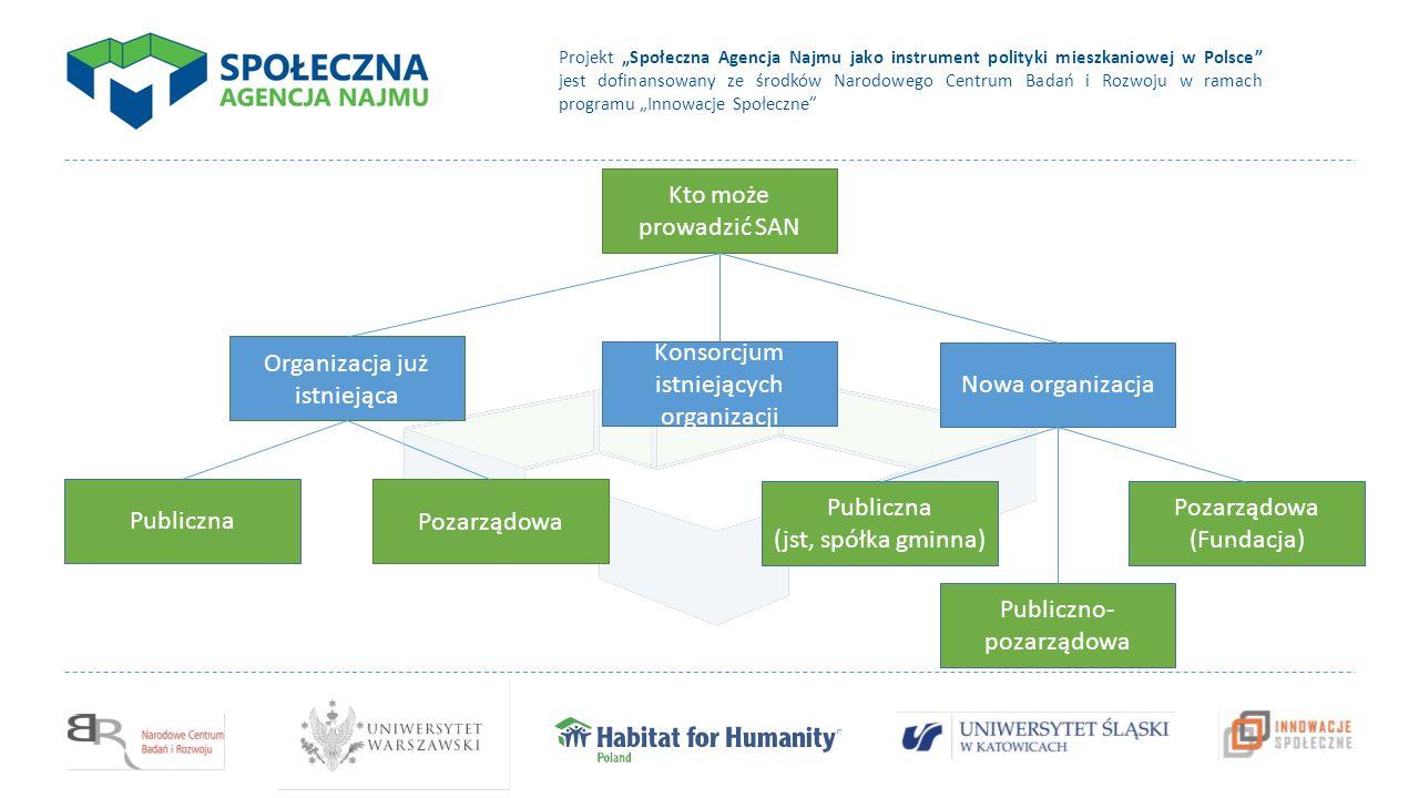 """Projekt """"Społeczna Agencja Najmu jako instrument polityki mieszkaniowej w Polsce jest dofinansowany ze środków Narodowego Centrum Badań i Rozwoju w ramach programu """"Innowacje Społeczne Projekt Społeczne Agencje Najmu jest projektem badawczo-rzeczniczym realizowanym przez: Fundację Habitat for Humanity Poland, Uniwersytet Śląski, Uniwersytet Warszawski ze środków Narodowego Centrum Badań i Rozwoju"""