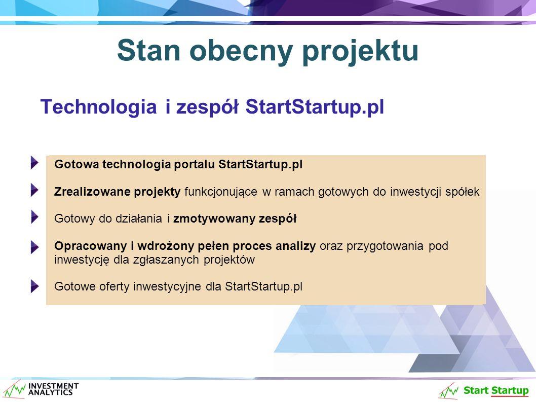 Gotowa technologia portalu StartStartup.pl Zrealizowane projekty funkcjonujące w ramach gotowych do inwestycji spółek Gotowy do działania i zmotywowany zespół Opracowany oraz wdrożony pełen proces analizy oraz przygotowania pod inwestycję dla zgłaszanych projektów Gotowe oferty inwestycyjne dla StartStartup.pl Stan obecny projektu Technologia i zespół StartStartup.pl Gotowa technologia portalu StartStartup.pl Zrealizowane projekty funkcjonujące w ramach gotowych do inwestycji spółek Gotowy do działania i zmotywowany zespół Opracowany i wdrożony pełen proces analizy oraz przygotowania pod inwestycję dla zgłaszanych projektów Gotowe oferty inwestycyjne dla StartStartup.pl