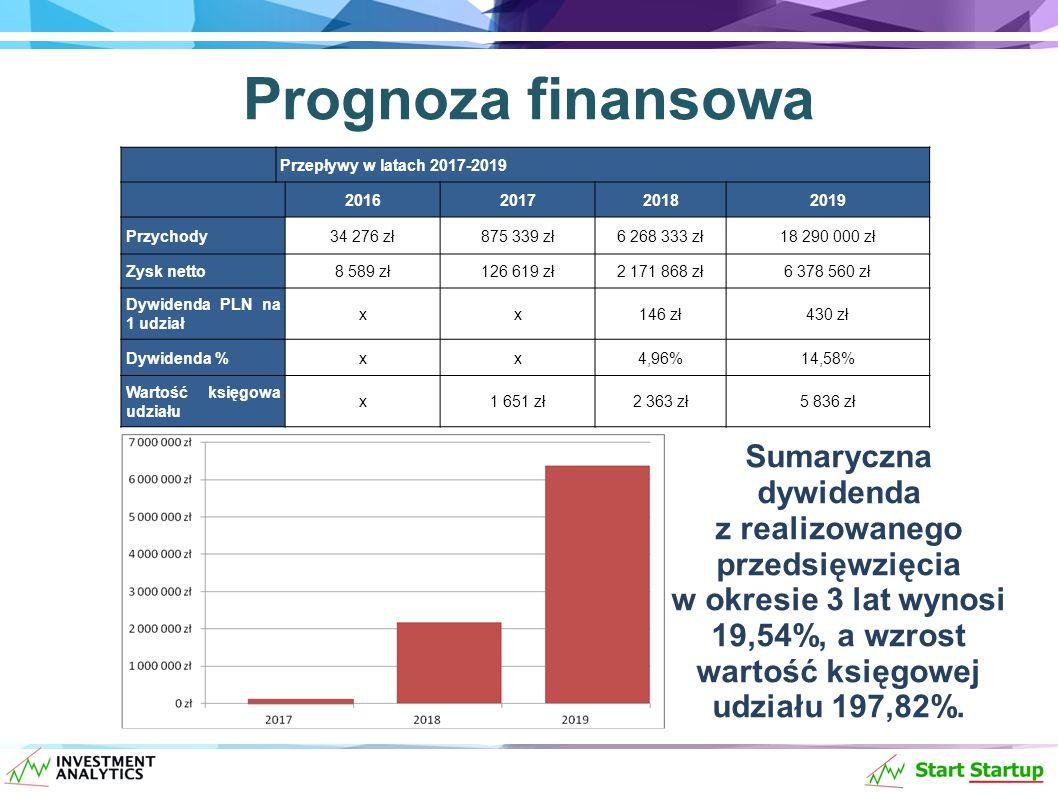 Prognoza finansowa Sumaryczna dywidenda z realizowanego przedsięwzięcia w okresie 3 lat wynosi 19,54%, a wzrost wartość księgowej udziału 197,82%.