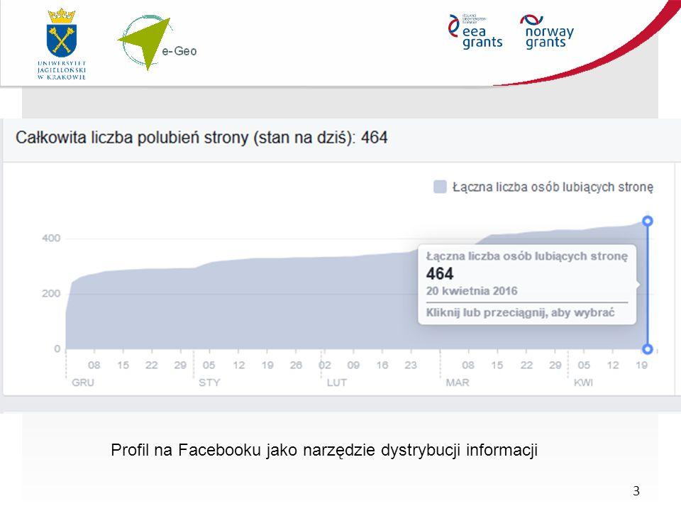 3 Profil na Facebooku jako narzędzie dystrybucji informacji