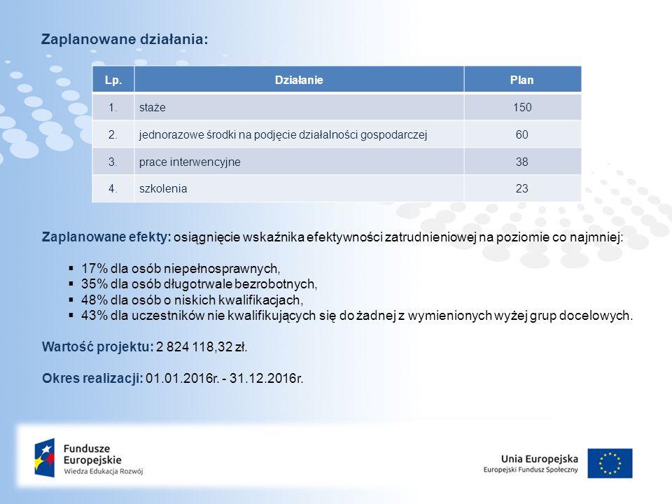 Page  4 Zaplanowane działania: Lp.DziałaniePlan 1.staże150 2.jednorazowe środki na podjęcie działalności gospodarczej60 3.prace interwencyjne38 4.szkolenia23 Zaplanowane efekty: osiągnięcie wskaźnika efektywności zatrudnieniowej na poziomie co najmniej:  17% dla osób niepełnosprawnych,  35% dla osób długotrwale bezrobotnych,  48% dla osób o niskich kwalifikacjach,  43% dla uczestników nie kwalifikujących się do żadnej z wymienionych wyżej grup docelowych.
