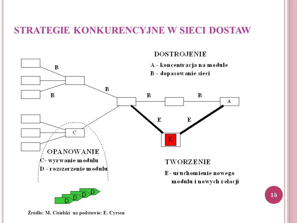 STRATEGIE KONKURENCYJNE W SIECI DOSTAW Źródło: M. Cisielski na podstawie: E. Cyrson 15