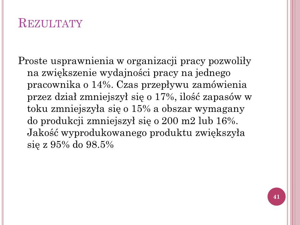 R EZULTATY Proste usprawnienia w organizacji pracy pozwoliły na zwiększenie wydajności pracy na jednego pracownika o 14%.