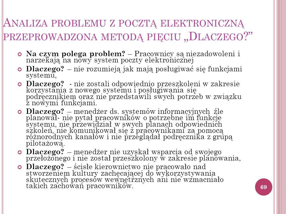 """A NALIZA PROBLEMU Z POCZTĄ ELEKTRONICZNĄ PRZEPROWADZONA METODĄ PIĘCIU """"D LACZEGO Na czym polega problem."""