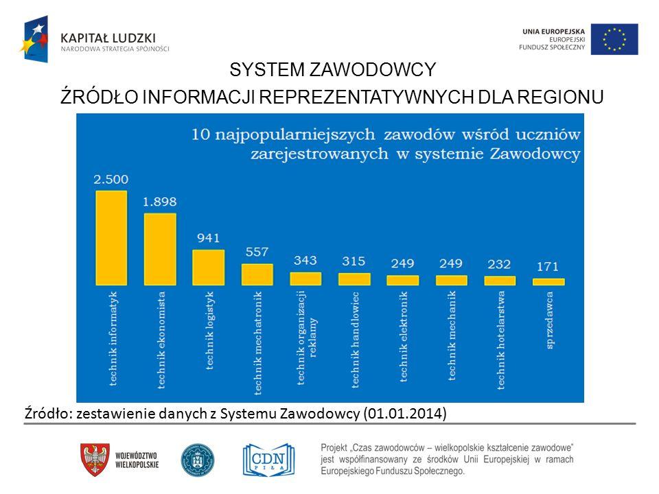 Źródło: zestawienie danych z Systemu Zawodowcy (01.01.2014) SYSTEM ZAWODOWCY ŹRÓDŁO INFORMACJI REPREZENTATYWNYCH DLA REGIONU