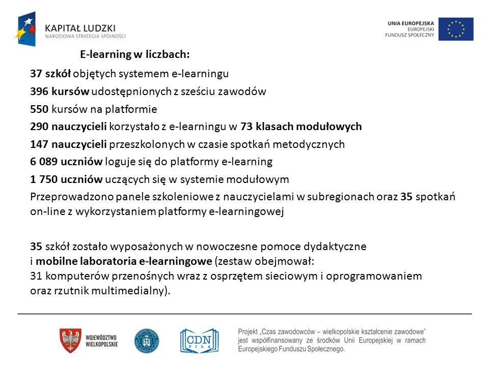 37 szkół objętych systemem e-learningu 396 kursów udostępnionych z sześciu zawodów 550 kursów na platformie 290 nauczycieli korzystało z e-learningu w