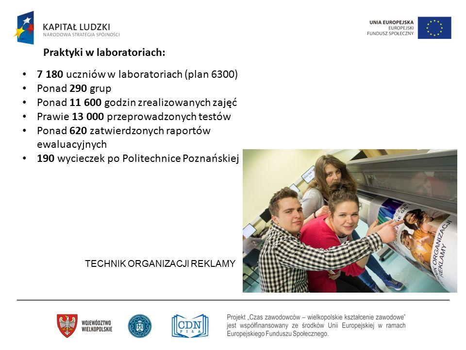 7 180 uczniów w laboratoriach (plan 6300) Ponad 290 grup Ponad 11 600 godzin zrealizowanych zajęć Prawie 13 000 przeprowadzonych testów Ponad 620 zatw