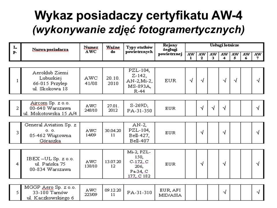 Wykaz posiadaczy certyfikatu AW-4 (wykonywanie zdjęć fotogramertycznych)