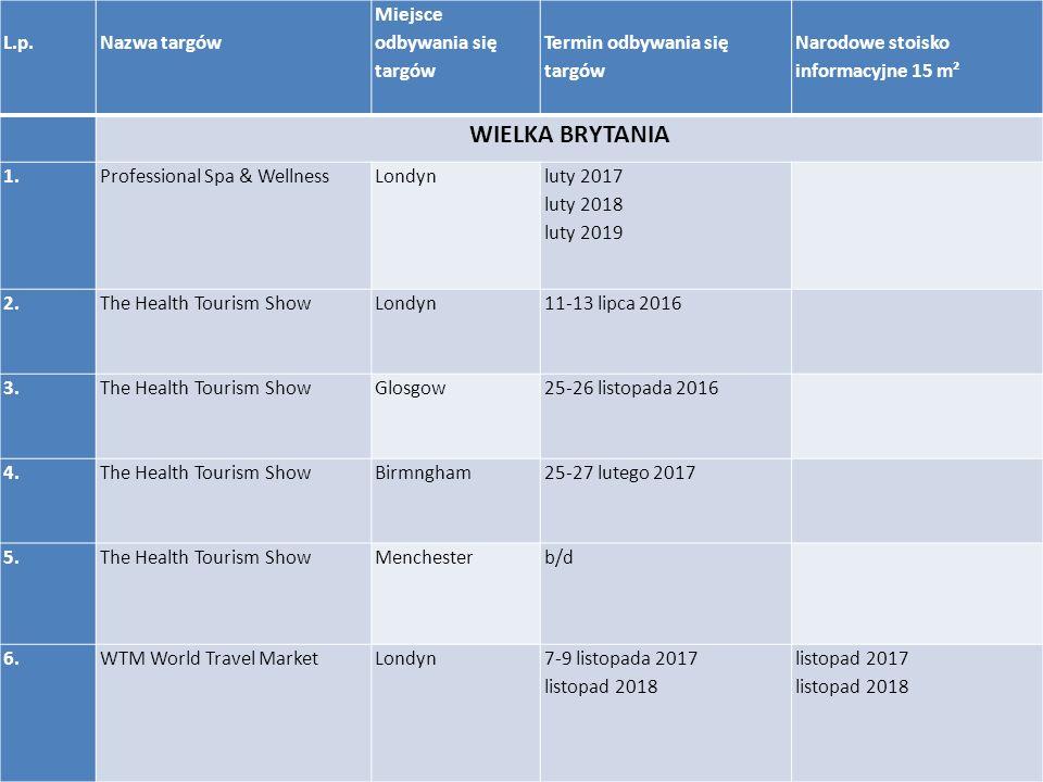L.p.Nazwa targów Miejsce odbywania się targów Termin odbywania się targów Narodowe stoisko informacyjne 15 m² WIELKA BRYTANIA 1.Professional Spa & WellnessLondyn luty 2017 luty 2018 luty 2019 2.The Health Tourism ShowLondyn 11-13 lipca 2016 3.The Health Tourism ShowGlosgow 25-26 listopada 2016 4.The Health Tourism ShowBirmngham25-27 lutego 2017 5.The Health Tourism ShowMenchesterb/d 6.WTM World Travel MarketLondyn7-9 listopada 2017 listopad 2018 listopad 2017 listopad 2018