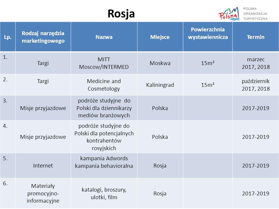 Rosja Lp. Rodzaj narzędzia marketingowego NazwaMiejsce Powierzchnia wystawienniczaTermin 1.