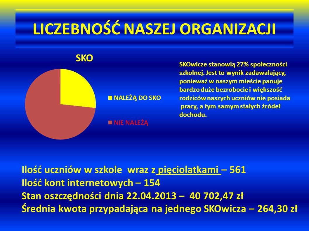 LICZEBNOŚĆ NASZEJ ORGANIZACJI Ilość uczniów w szkole wraz z pięciolatkami – 561 Ilość kont internetowych – 154 Stan oszczędności dnia 22.04.2013 – 40