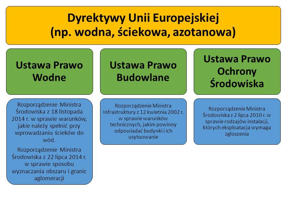 Dyrektywy Unii Europejskiej (np. wodna, ściekowa, azotanowa) Ustawa Prawo Wodne Rozporządzenie Ministra Środowiska z 18 listopada 2014 r. w sprawie wa