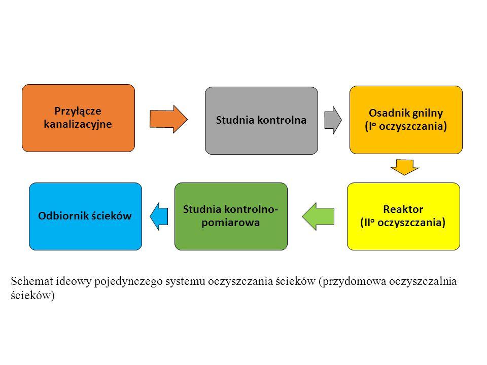 Przyłącze kanalizacyjne Studnia kontrolna Osadnik gnilny (I o oczyszczania) Reaktor (II o oczyszczania) Studnia kontrolno- pomiarowa Odbiornik ścieków