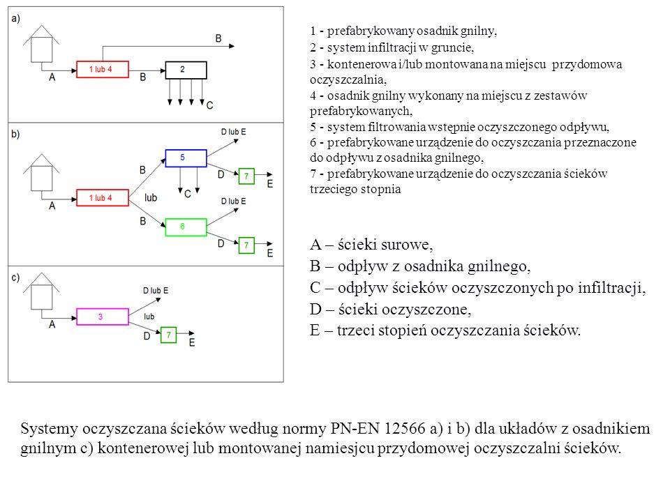 Systemy oczyszczana ścieków według normy PN-EN 12566 a) i b) dla układów z osadnikiem gnilnym c) kontenerowej lub montowanej namiesjcu przydomowej ocz